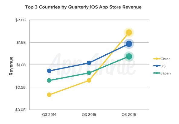 app-store-revenue-chart